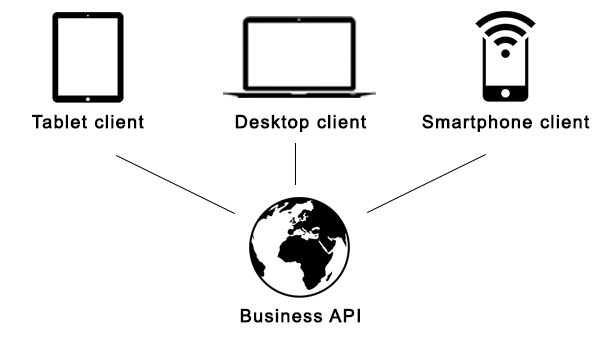 A REST api can serve multiple   clients, like a smartphone-, tablet- or desktop client