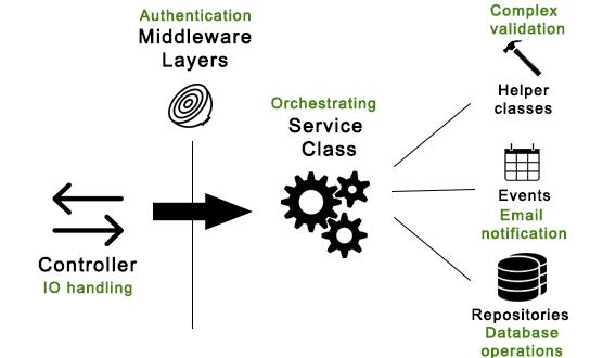 A modern REST API in Laravel 5 Part 1: Structure - Esben Petersen