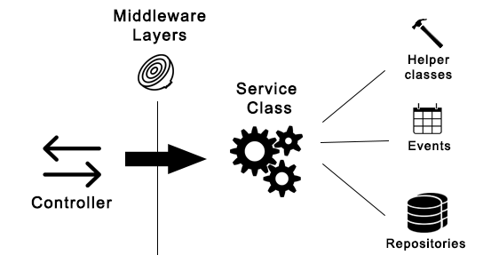 A modern REST API in Laravel 5 Part 1: Structure - Esben